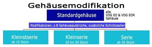 gehausemodifikation